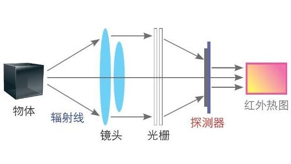紅外熱成像儀如何提高設備應用效率